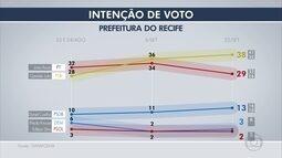 Nova pesquisa Datafolha mostra intenção de votos no Recife