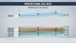 Datafolha divulga quarta pesquisa de intenção de votos para a prefeitura do Rio