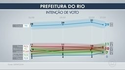 Datafolha divulga a quarta pesquisa de intenção de voto para a prefeitura do Rio