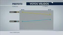 Roberto Cláudio tem 56% e Capitão Wagner 44% de votos válidos, segundo Datafolha