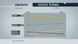 Datafolha: Roberto Cláudio, 45%, Capitão Wagner, 36%, brancos/nulos, 12%, não sabem, 8%
