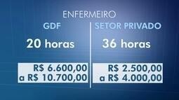 DFTV comparada salários pagos aos servidores