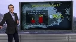 Mortes em decorrência de confrontos com a PM dobraram no RJ