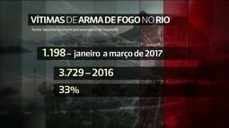 Número de vítimas de armas de fogo atendidas no Rio aumentou de janeiro a março de 2017
