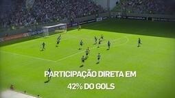 """""""Espião estatístico"""" mostra os jogadores que mais participam dos gols de seus times"""
