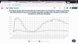 Vereadora Marielle gerou quase 600 mil menções em rede social