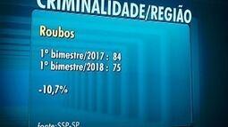 Primeiro bimestre de 2018 soma sete homicídios dolosos no Oeste Paulista