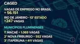 Números do Caged mostram que o Rio de Janeiro tem resultados positivos