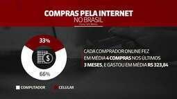 Cada vez mais brasileiros fazem compras pelo celular