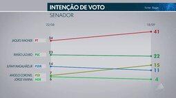TV Bahia divulga 2ª pesquisa Ibope para o Senado; confira os resultados