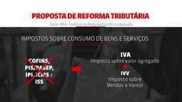 Ipea lança proposta de unificar impostos sobre consumo de bens e serviços