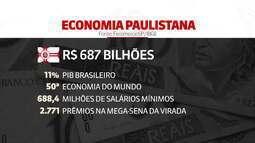 São Paulo completa 465 anos com PIB equivalente a 50ª economia mundial