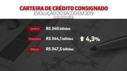 Recursos do crédito consignado quase dobram na crise