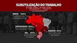 Subutilização do trabalho no Sudeste sobe 81% desde início da crise