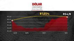 Dólar a R$ 4,19: como a tensão na China-EUA influencia a moeda