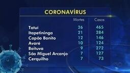 Capão Bonito tem duas novas mortes e Tatuí confirma 26º óbito por coronavírus