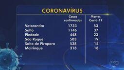 Confira o balanço de casos da Covid-19 nas regiões de Sorocaba, Jundiaí e Itapetininga