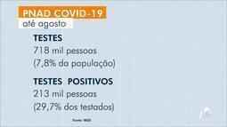 Ceará contabiliza 718 mil testes da covid-19 desde o início da pandemia