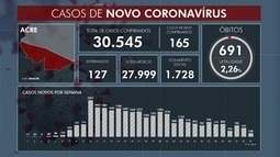 Acre confirma 165 novos casos de Covid-19 nesta quarta-feira (28)