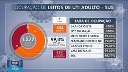 SC tem 99% de ocupação em leitos de UTI para adultos pelo SUS