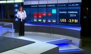 Contas externas fecham 2014 com déficit de quase US$ 91 bilhões