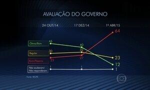 Pesquisa Ibope mostra queda na avaliação do governo Dilma