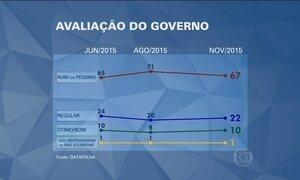Datafolha divulga pesquisa de avaliação do governo Dilma