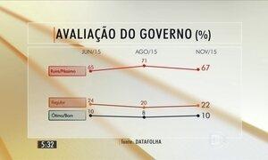 Datafolha aponta que reprovação do governo é a segunda pior desde 2011