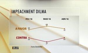 Datafolha aponta que a maioria dos brasileiros é a favor do impeachment