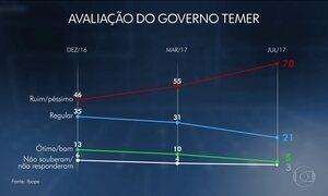Governo Temer é 'ruim ou péssimo' para 70% da população, diz Ibope