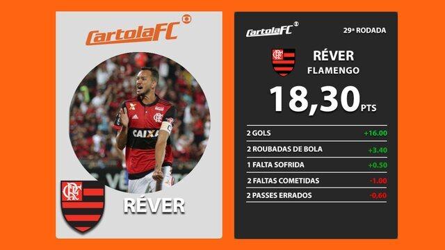 Réver, do Flamengo, é o craque do Cartola FC na 29ª rodada do Brasileirão 2017
