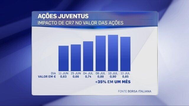 Ações da Juve na Bolsa valorizam 35% após chegada de CR7