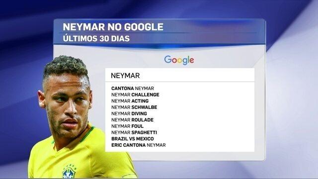 Após Copa, termos pejorativos são usados para buscas com nome de Neymar na internet