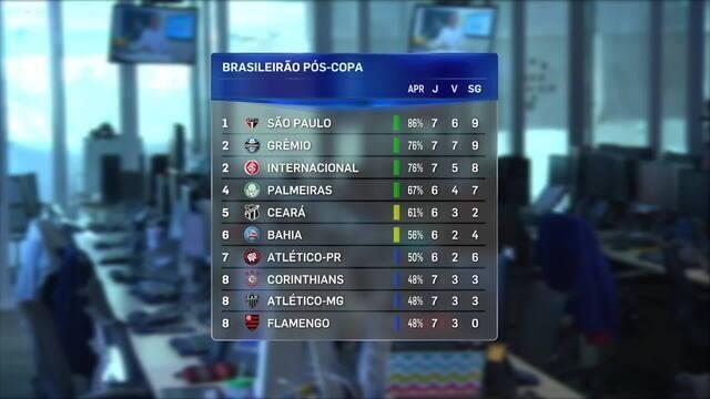 São Paulo, Grêmio e Inter lideram tabela pós-Copa