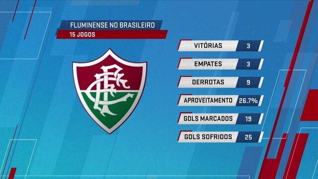 André Loffredo analisa os números do Fluminense no Brasileirão