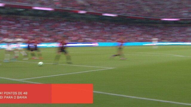 Mesa do Redação SporTV analisa números de Jorge Jesus no Flamengo