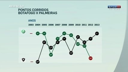 http://globotv.globo.com/sportv/redacao-sportv/v/analise-de-desempenho-na-era-dos-pontos-corridos-mostra-palmeiras-e-botafogo-irregulares/3682145/