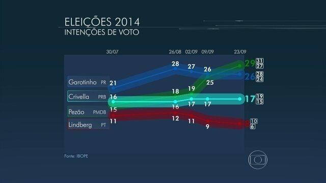 * Pezão tem 29%, Garotinho, 26%, e Crivella, 17%, aponta Ibope.