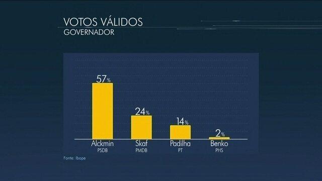 * Ibope, votos válidos: Alckmin tem 57%, Skaf, 24%, e Padilha, 14%.