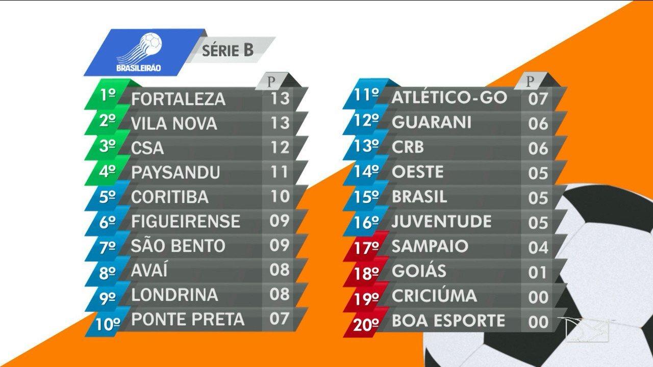 Veja A Tabela De Classificacao Da Serie B Do Campeonato Brasileiro G1 Maranhao Bom Dia Mirante Catalogo De Videos