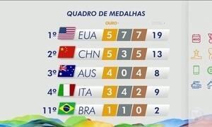 Brasil está em 11º lugar no quadro de medalhas da Olimpíada