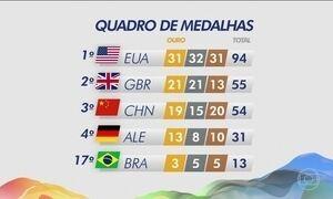 Brasil está em 17º lugar no quadro de medalhas
