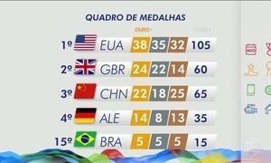 Veja como está o quadro de medalhas do Rio 2016 nesta sexta-feira (19)