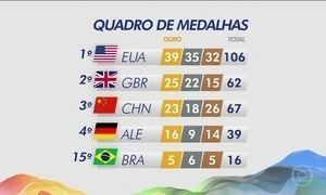 EUA continuam na liderança do quadro de medalhas