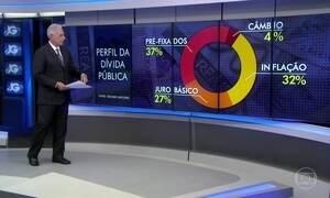 Dívida pública tem queda de 0,04% e fecha agosto em R$ 2,95 trilhões