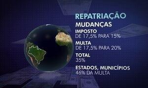 Câmara aprova nova etapa da repatriação de recursos de brasileiros