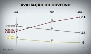 Governo Temer tem aprovação de 9% e reprovação de 61%, diz Datafolha