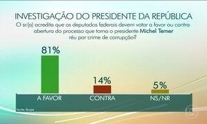 81% dos eleitores são favoráveis à abertura do processo contra Temer, diz Ibope