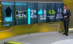 Produção da indústria brasileira cresce apenas 0,2% em outubro