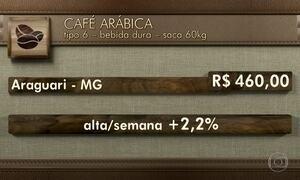 Preço do café